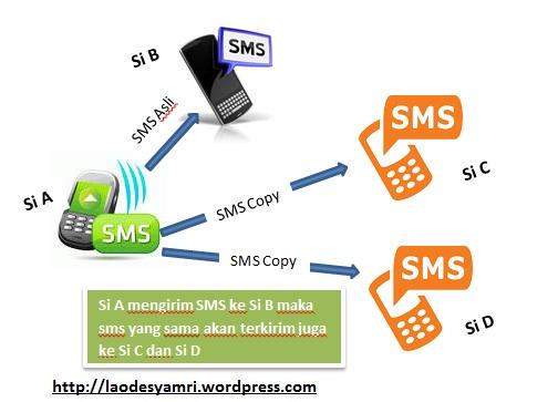 Cara Baru Menyadap Atau Mengcopy Sms Pacar Khusus Pengguna Telkomsel La Ode Syamri Blog S