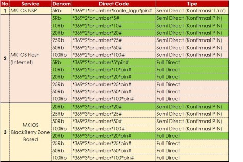 Direct Code Terbaru Jualan Mkios Data, NSP, Jualan Paket BB, (Cara Jualan Mios Data / Pulsa Internet / Pulsa NSP / Pulsa BB Terbaru!